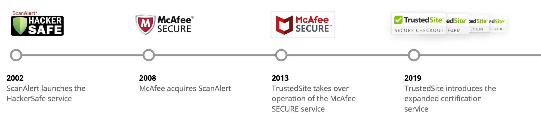 McAfee Secure TrustedSite Timeline of Events