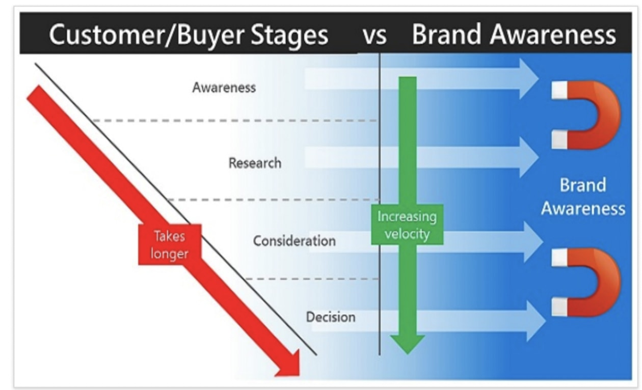 buyer stages vs brand awareness from branding strategy insider